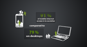 most mobile devices are used to socialize