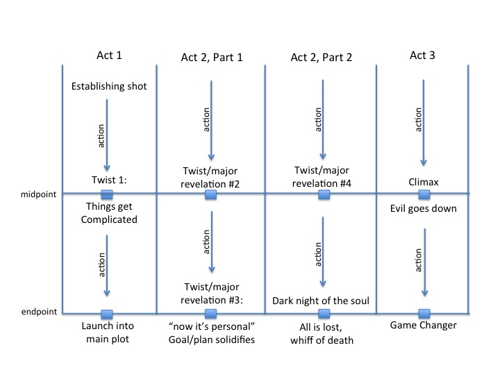 the comparison of the plot structures Narrative vs plot it is common for us to talk in terms of the plot of a story whether it is a novel, a short story, or even a movie it simply refers to.