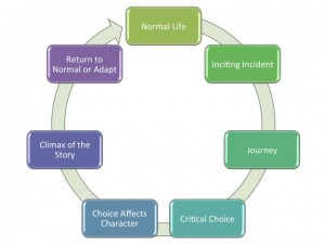 Story Arc flow chart